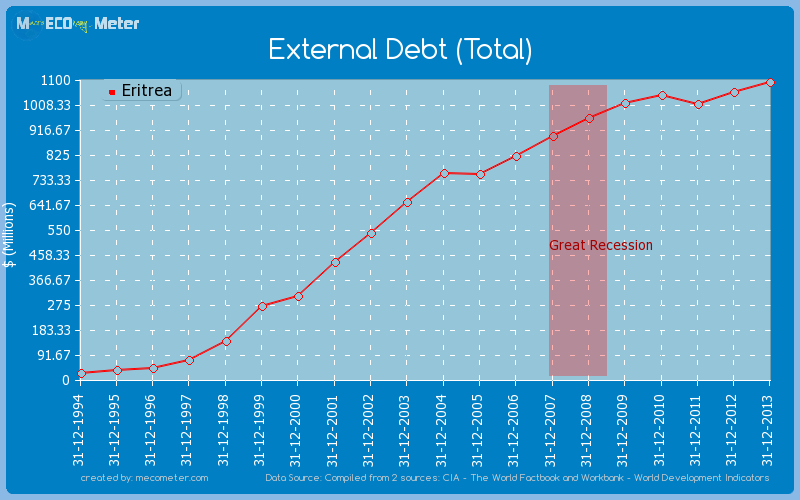 External Debt (Total) of Eritrea