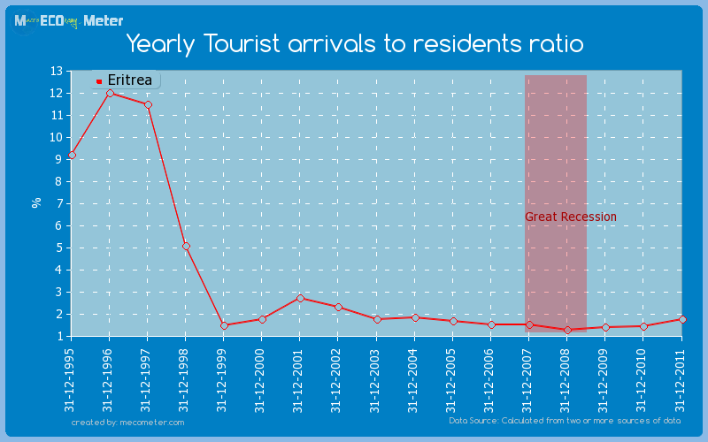 Yearly Tourist arrivals to residents ratio of Eritrea
