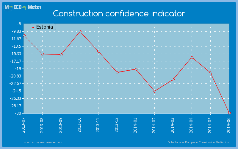 Construction confidence indicator of Estonia