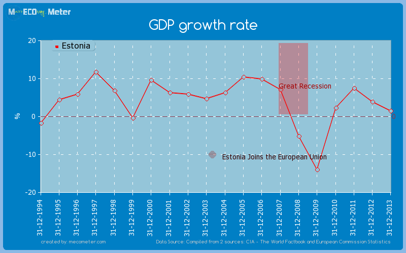 GDP growth rate of Estonia