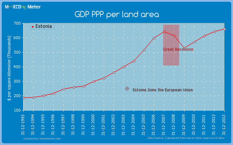 GDP PPP per land area of Estonia