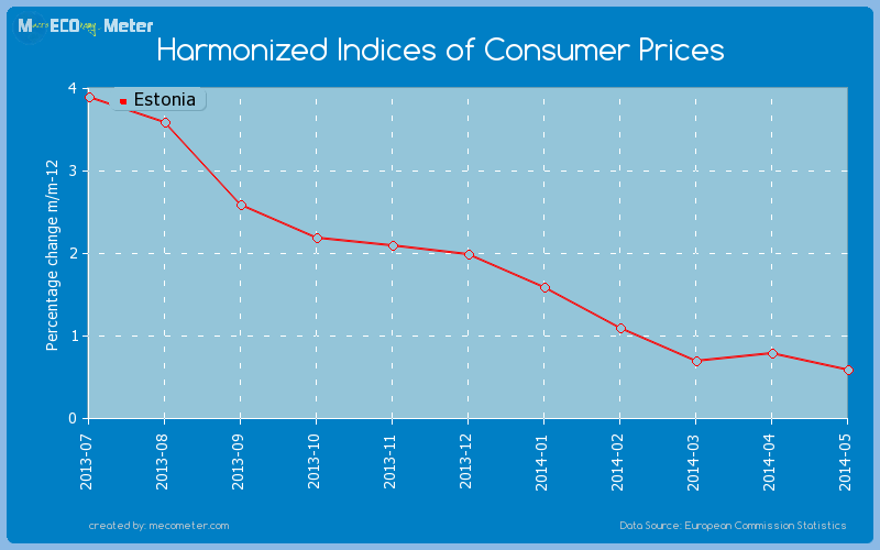 Harmonized Indices of Consumer Prices of Estonia
