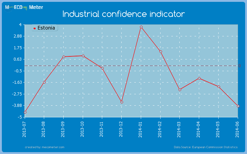 Industrial confidence indicator of Estonia