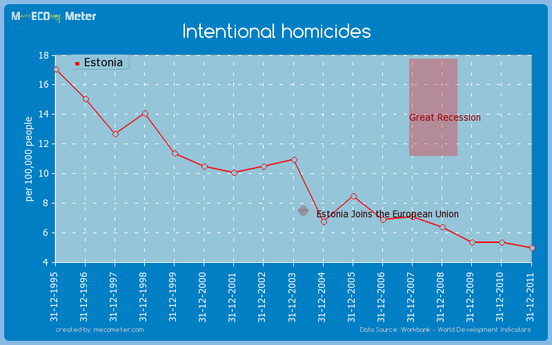 Intentional homicides of Estonia