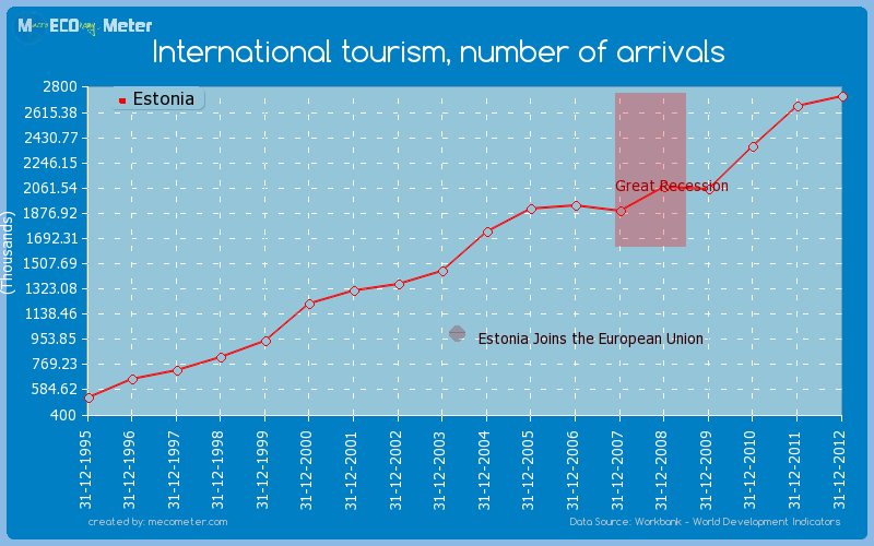 International tourism, number of arrivals of Estonia