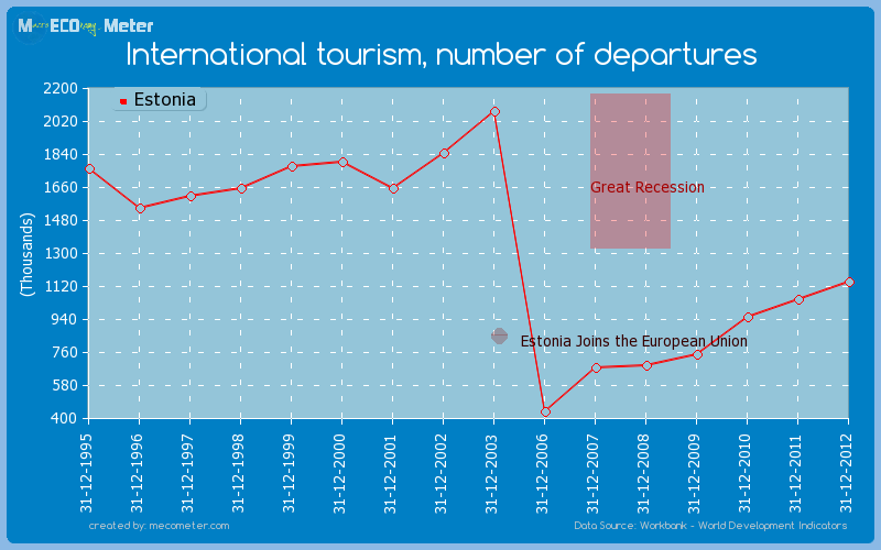 International tourism, number of departures of Estonia