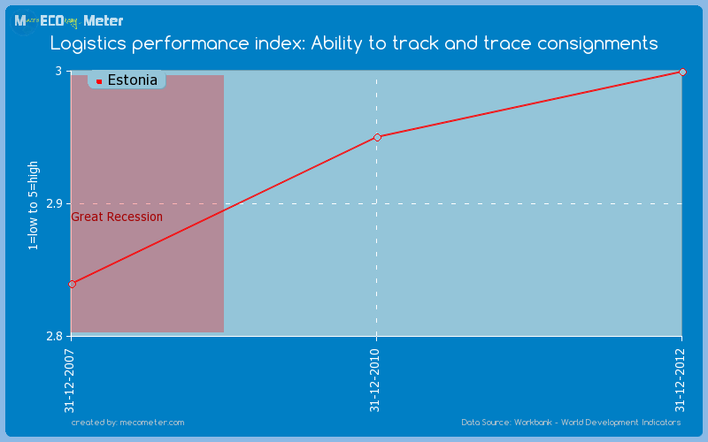 Logistics performance index: Ability to track and trace consignments of Estonia