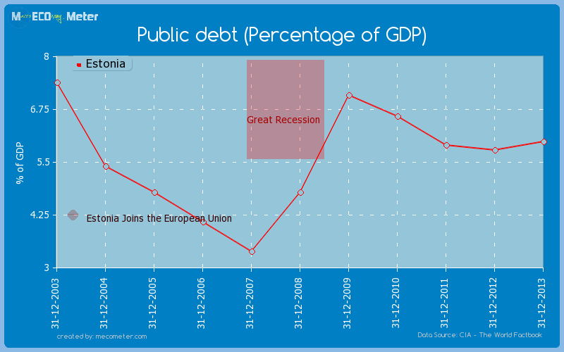 Public debt (Percentage of GDP) of Estonia