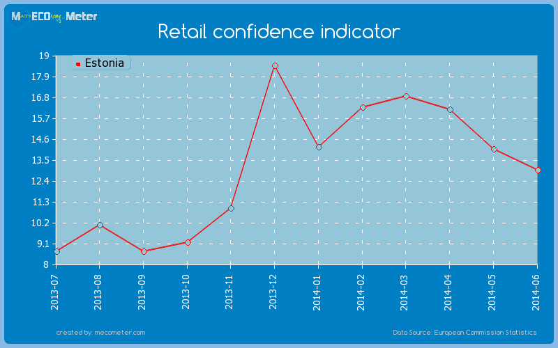 Retail confidence indicator of Estonia