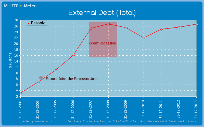 External Debt (Total) of Estonia