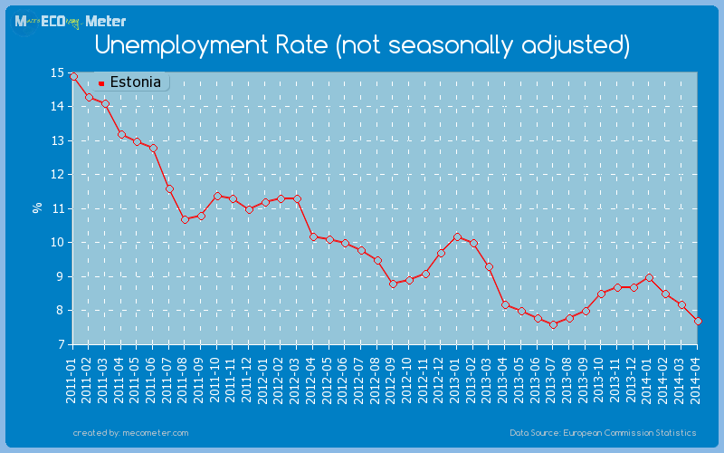Unemployment Rate (not seasonally adjusted) of Estonia