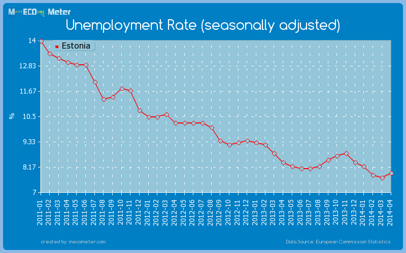 Unemployment Rate (seasonally adjusted) of Estonia