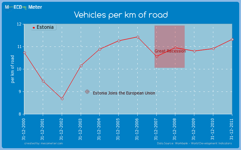 Vehicles per km of road of Estonia
