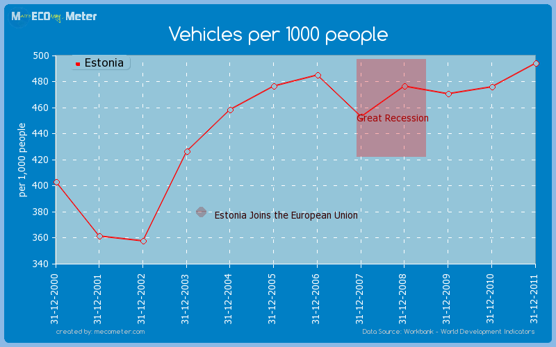 Vehicles per 1000 people of Estonia