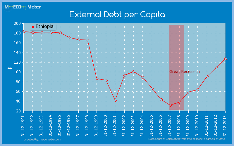 External Debt per Capita of Ethiopia