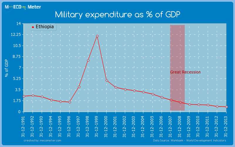 Military expenditure as % of GDP of Ethiopia