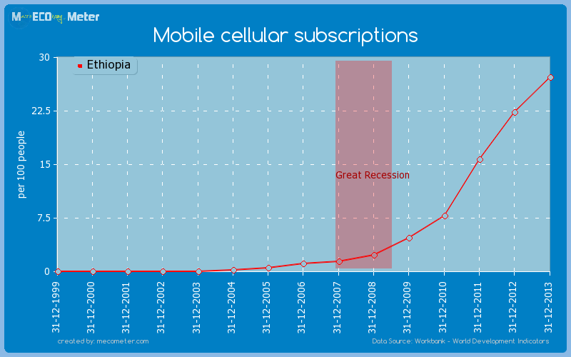 Mobile cellular subscriptions of Ethiopia