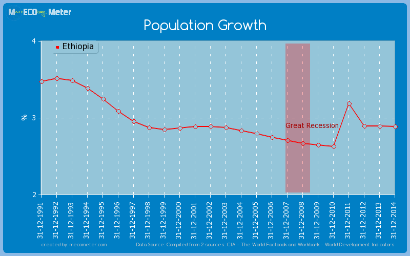 Population Growth of Ethiopia