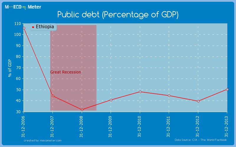 Public debt (Percentage of GDP) of Ethiopia