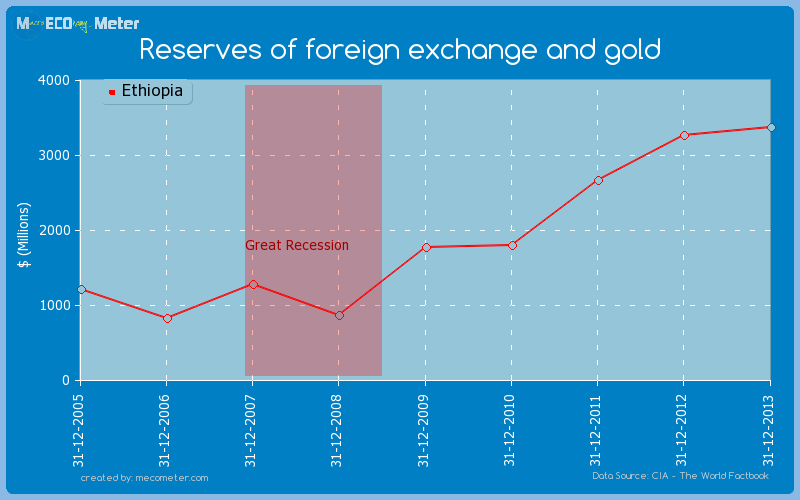 Reserves of foreign exchange and gold of Ethiopia