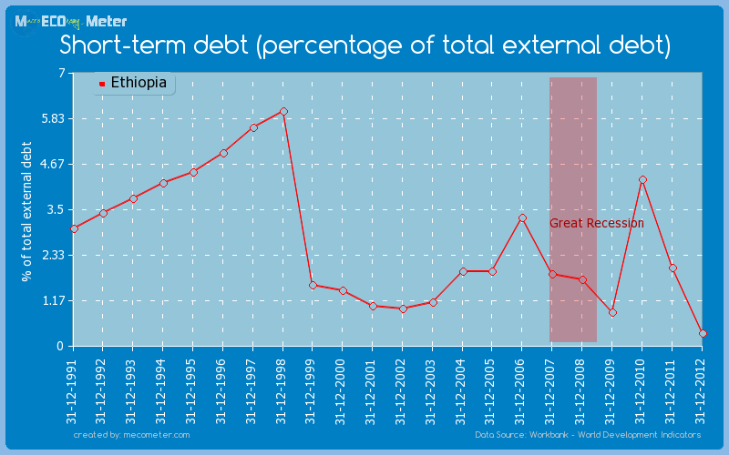 Short-term debt (percentage of total external debt) of Ethiopia