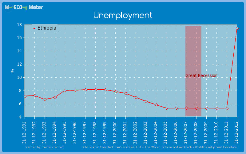 Unemployment of Ethiopia