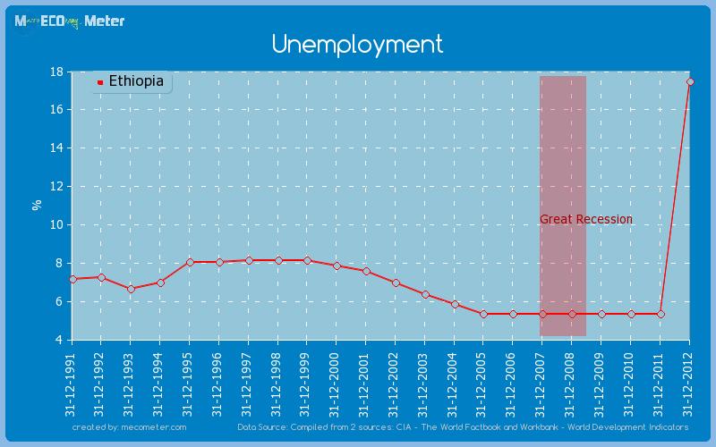 Unemployment of Ethiopia