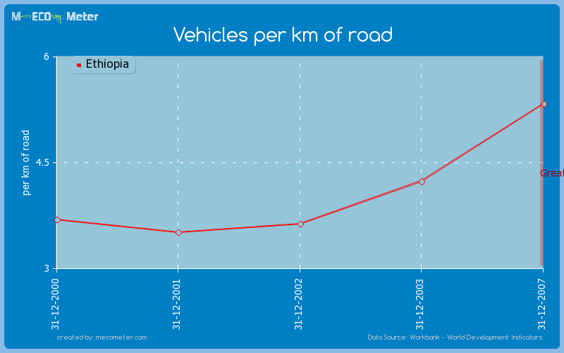 Vehicles per km of road of Ethiopia