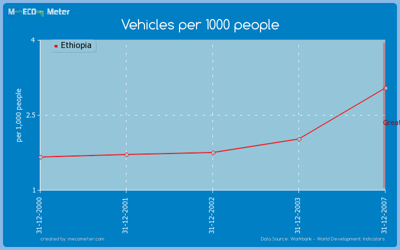 Vehicles per 1000 people of Ethiopia