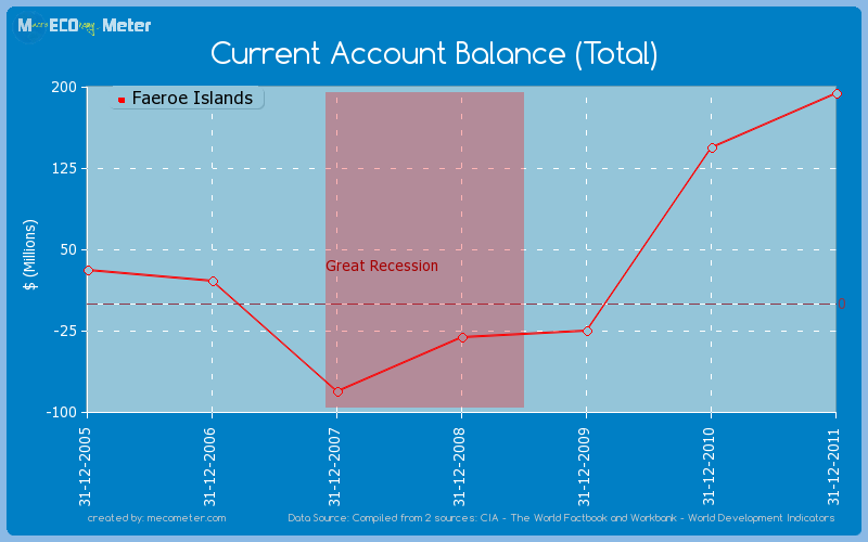 Current Account Balance (Total) of Faeroe Islands