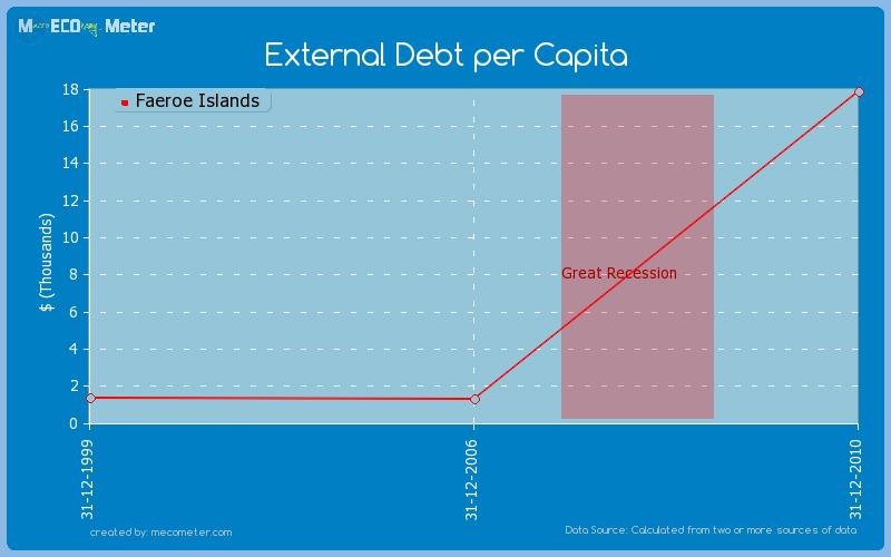 External Debt per Capita of Faeroe Islands