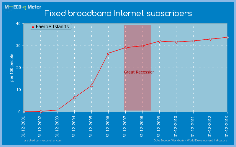 Fixed broadband Internet subscribers of Faeroe Islands