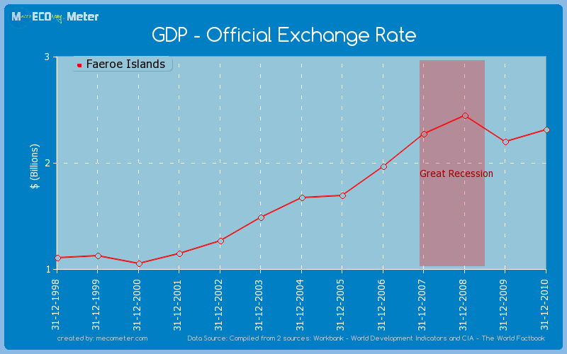 GDP - Official Exchange Rate of Faeroe Islands