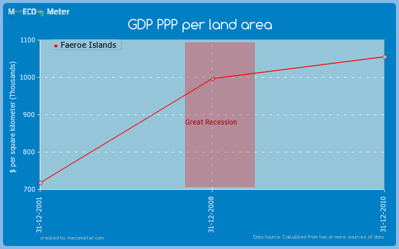 GDP PPP per land area of Faeroe Islands