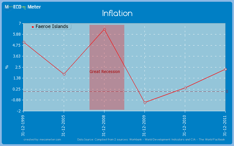 Inflation of Faeroe Islands