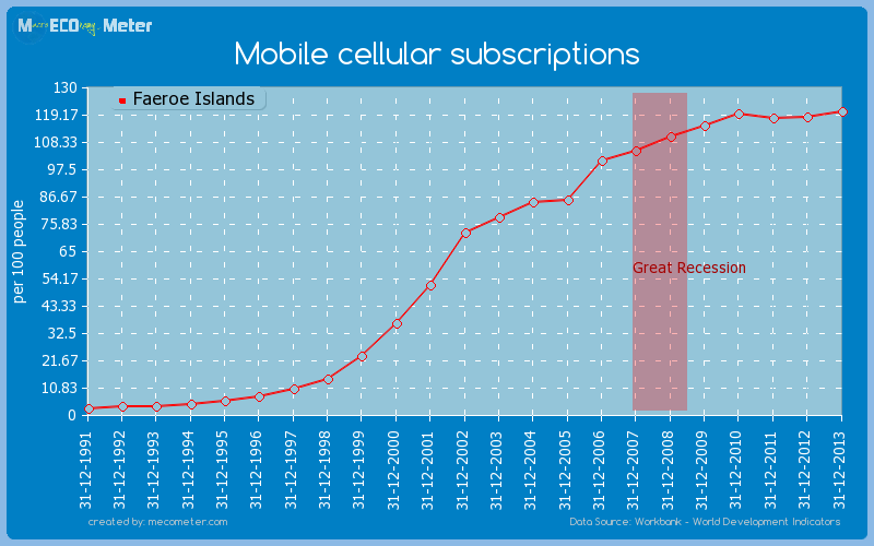 Mobile cellular subscriptions of Faeroe Islands