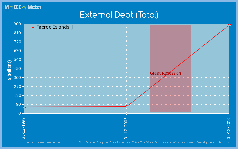 External Debt (Total) of Faeroe Islands