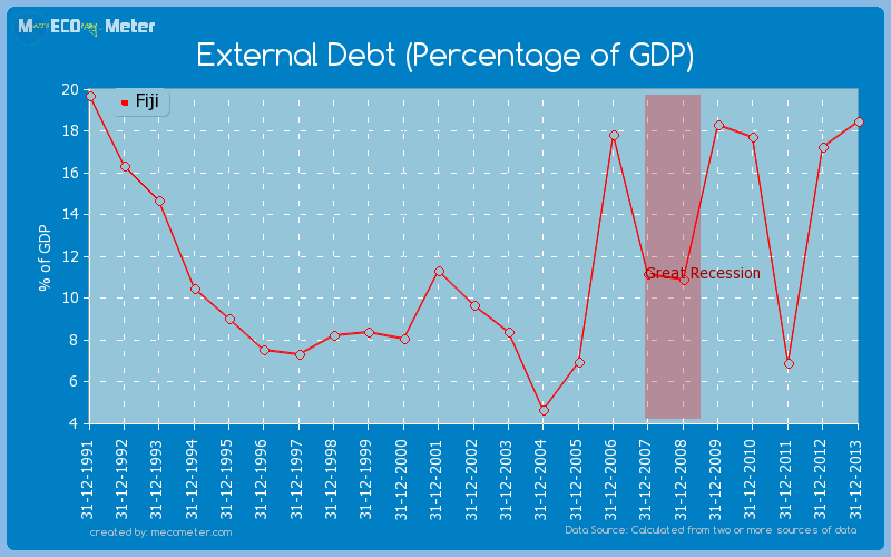 External Debt (Percentage of GDP) of Fiji