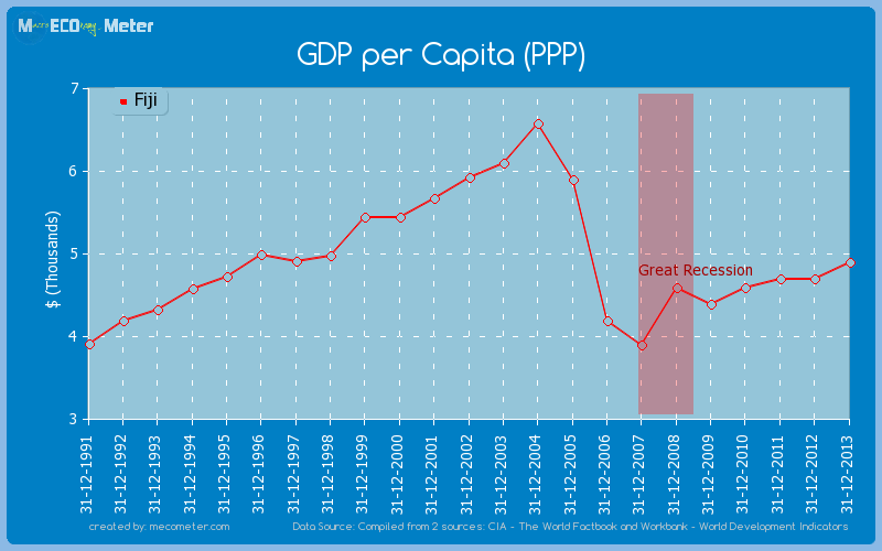 GDP per Capita (PPP) of Fiji