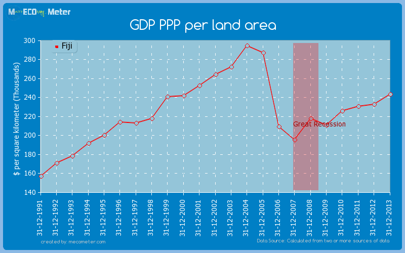 GDP PPP per land area of Fiji