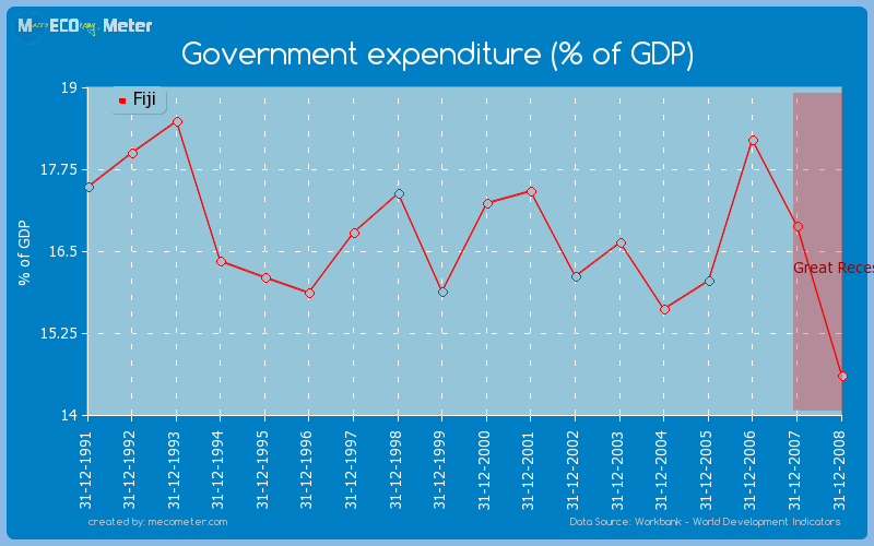 Government expenditure (% of GDP) of Fiji