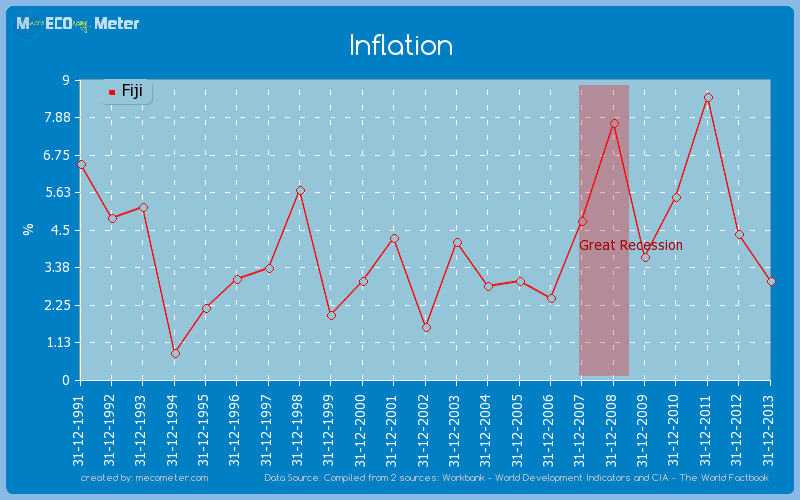 Inflation of Fiji