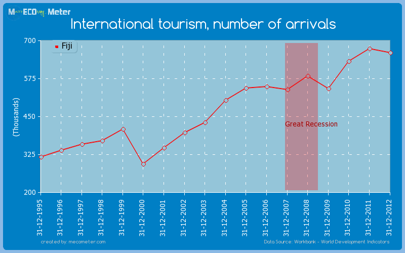 International tourism, number of arrivals of Fiji