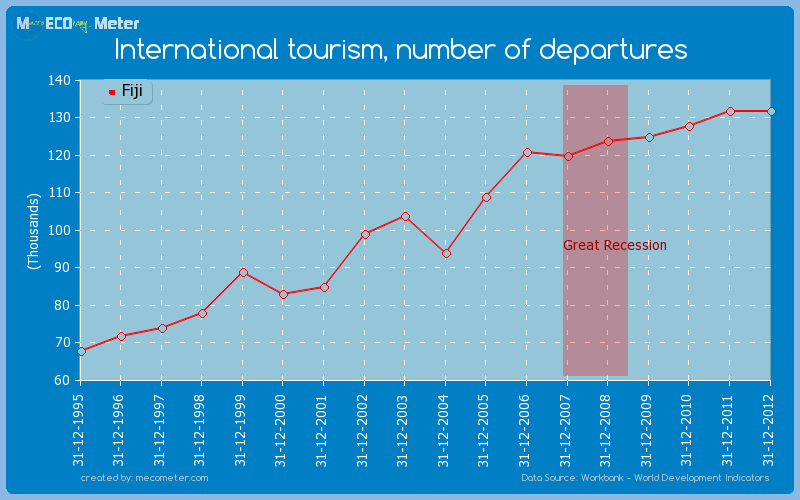 International tourism, number of departures of Fiji