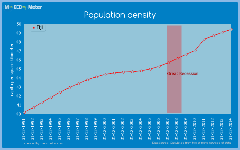 Population density of Fiji