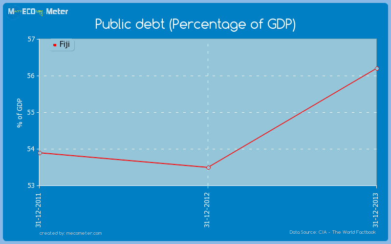 Public debt (Percentage of GDP) of Fiji