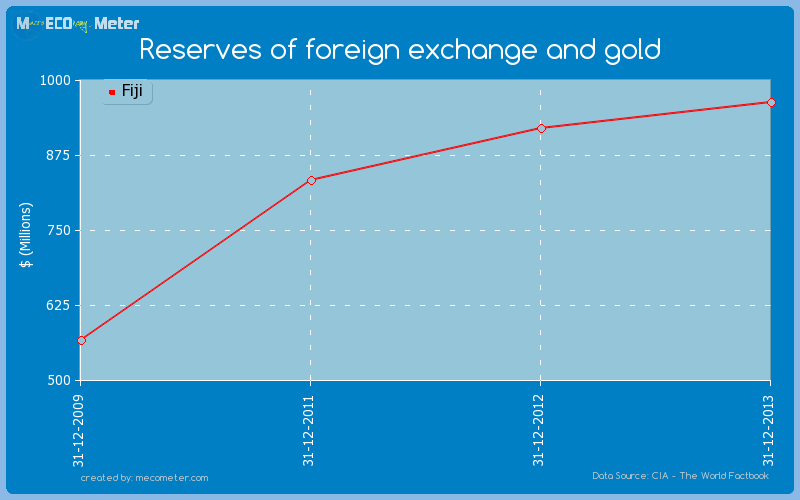 Reserves of foreign exchange and gold of Fiji