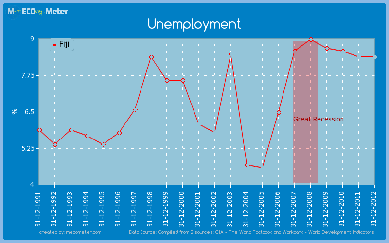 Unemployment of Fiji