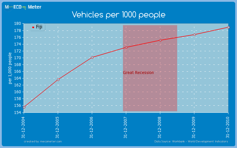 Vehicles per 1000 people of Fiji