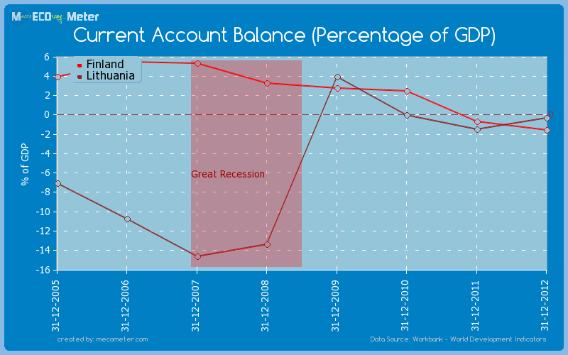 Current Account Balance (Percentage of GDP) - comparison between Finland And Lithuania